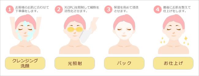 フォト美顔のプロセス